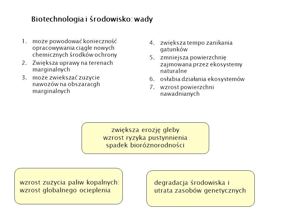 Biotechnologia i środowisko: wady