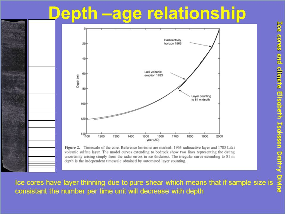 Depth –age relationship