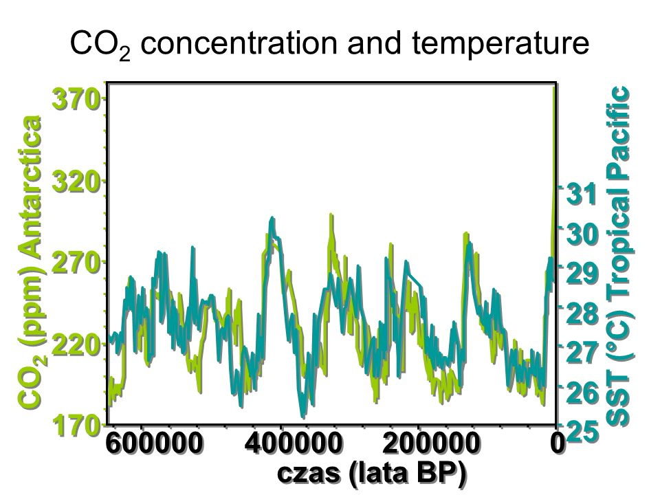 CO2 concentration and temperature