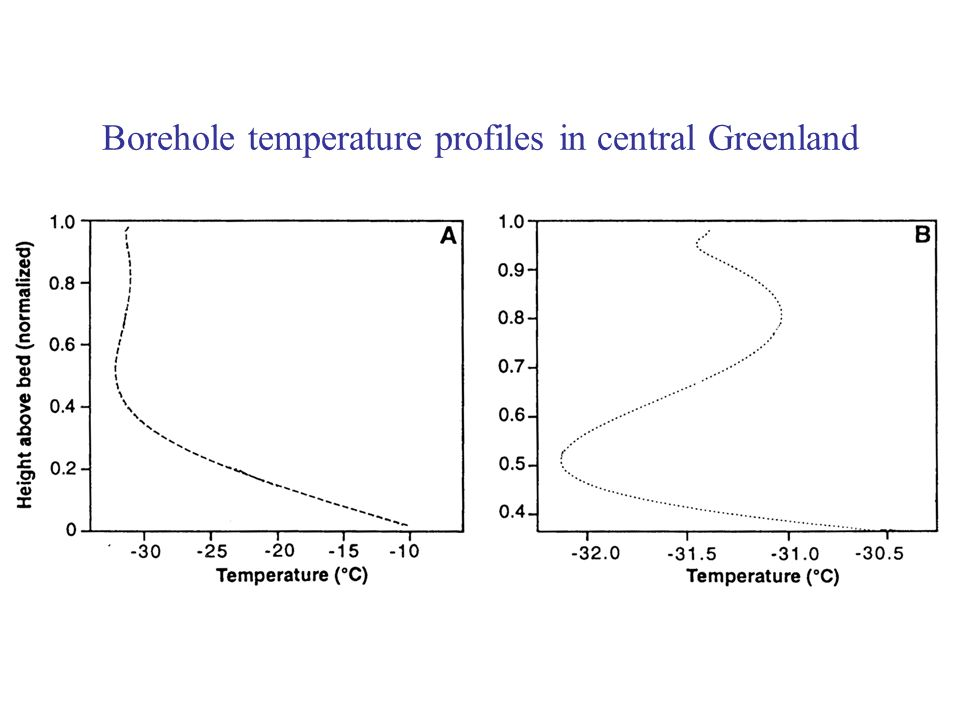Borehole temperature profiles in central Greenland