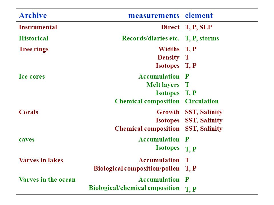 Archive measurements element Instrumental Direct T, P, SLP Historical