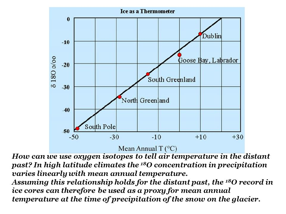 How can we use oxygen isotopes to tell air temperature in the distant past In high latitude climates the 18O concentration in precipitation varies linearly with mean annual temperature.