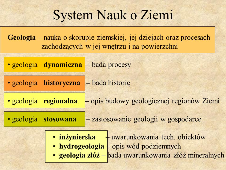 System Nauk o Ziemi Geologia – nauka o skorupie ziemskiej, jej dziejach oraz procesach. zachodzących w jej wnętrzu i na powierzchni.