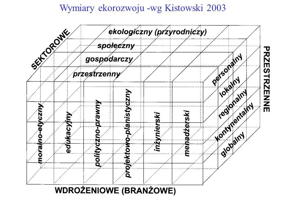 Wymiary ekorozwoju -wg Kistowski 2003