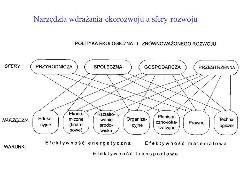 Narzędzia wdrażania ekorozwoju a sfery rozwoju