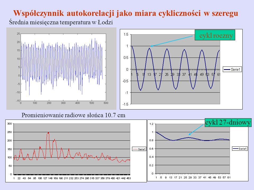 Współczynnik autokorelacji jako miara cykliczności w szeregu