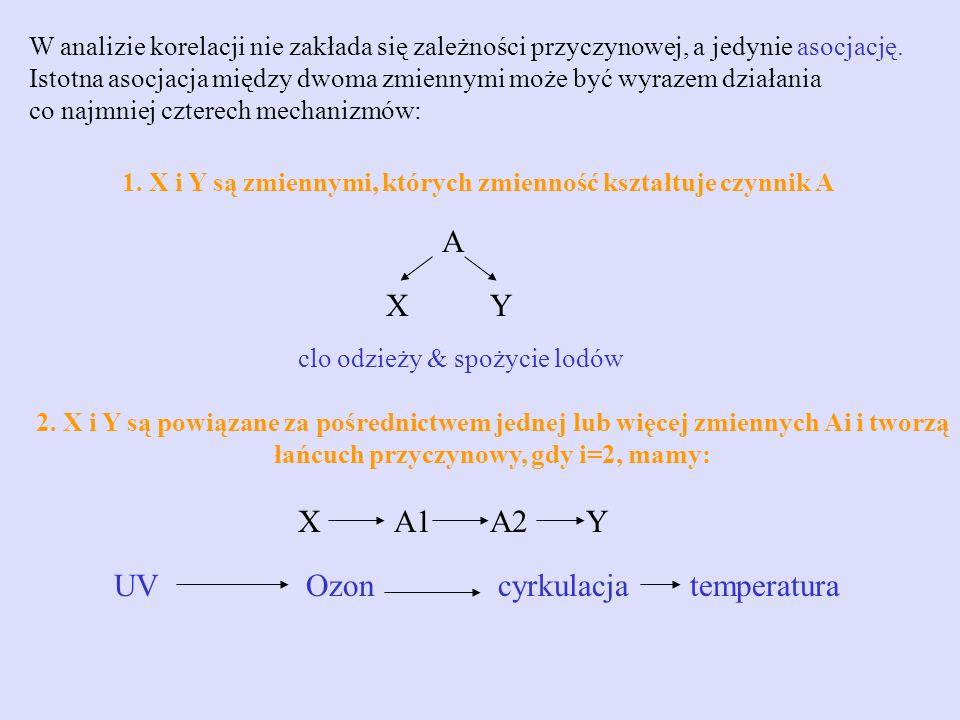 łańcuch przyczynowy, gdy i=2, mamy: