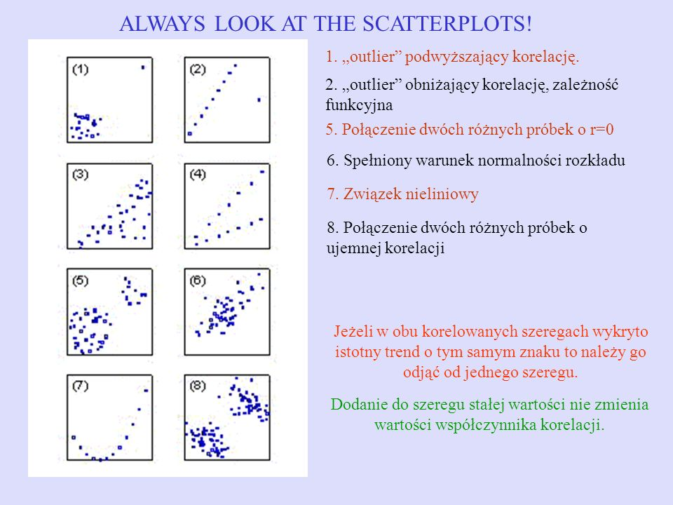 ALWAYS LOOK AT THE SCATTERPLOTS!