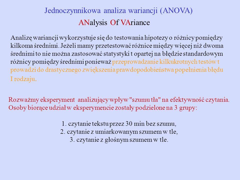 Jednoczynnikowa analiza wariancji (ANOVA)