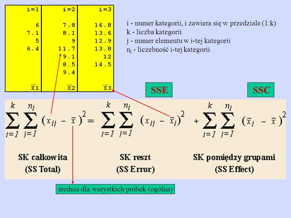 SSE SSC i - numer kategorii, i zawiera się w przedziale (1:k)