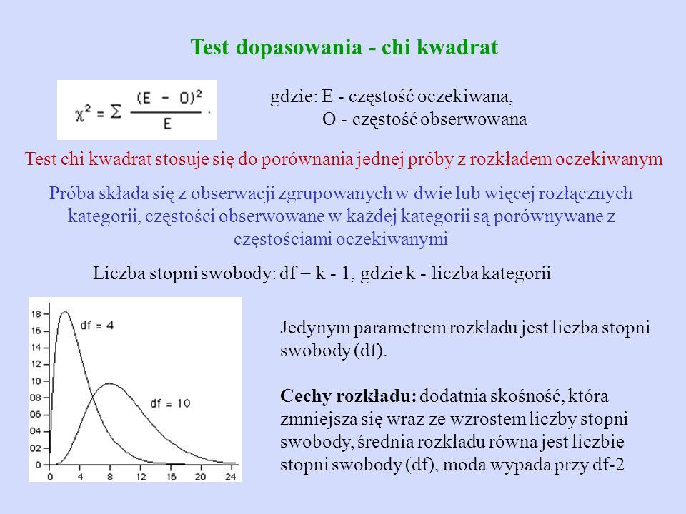 Test dopasowania - chi kwadrat