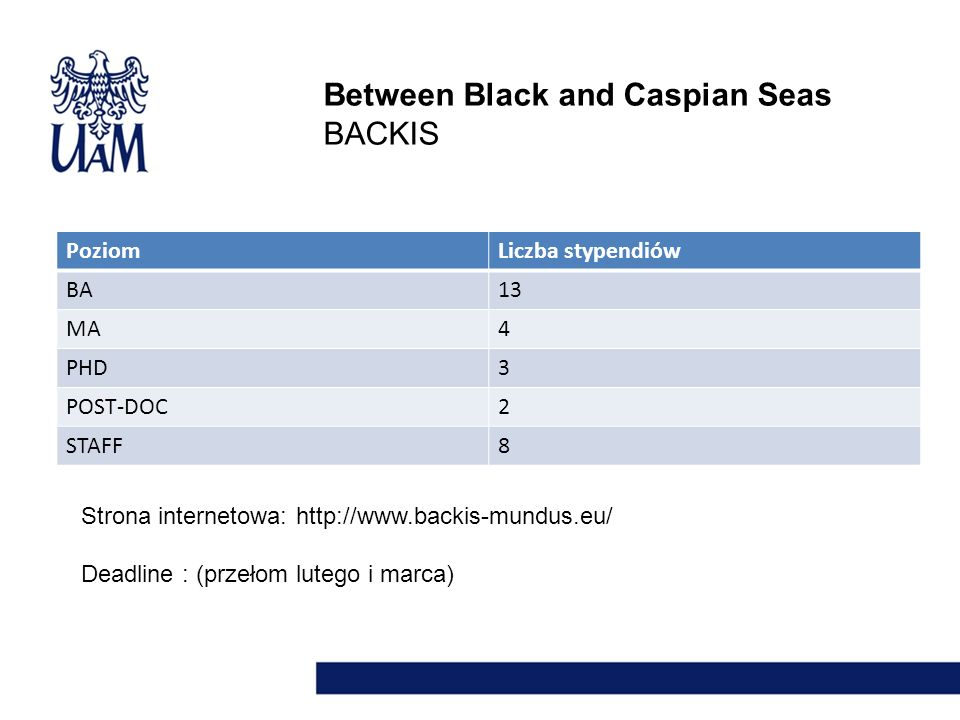 Between Black and Caspian Seas BACKIS