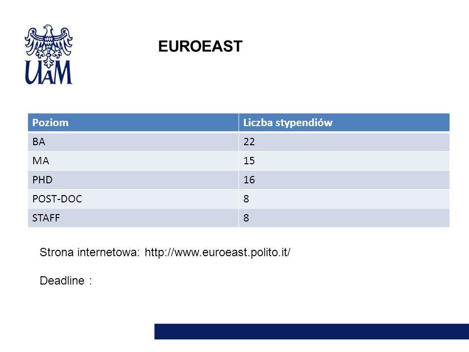 EUROEAST Poziom Liczba stypendiów BA 22 MA 15 PHD 16 POST-DOC 8 STAFF