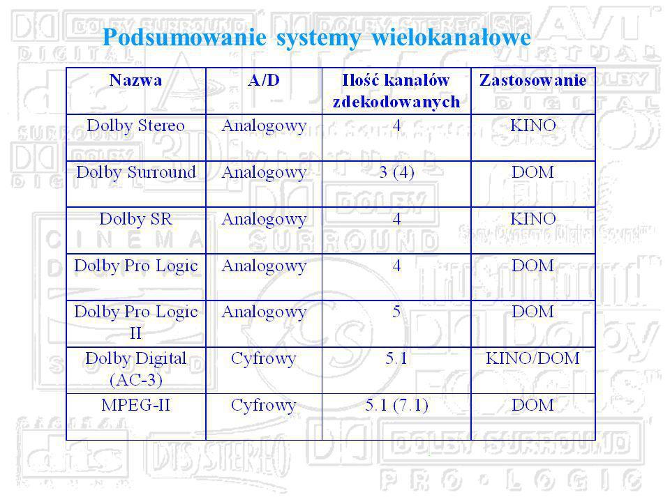Podsumowanie systemy wielokanałowe
