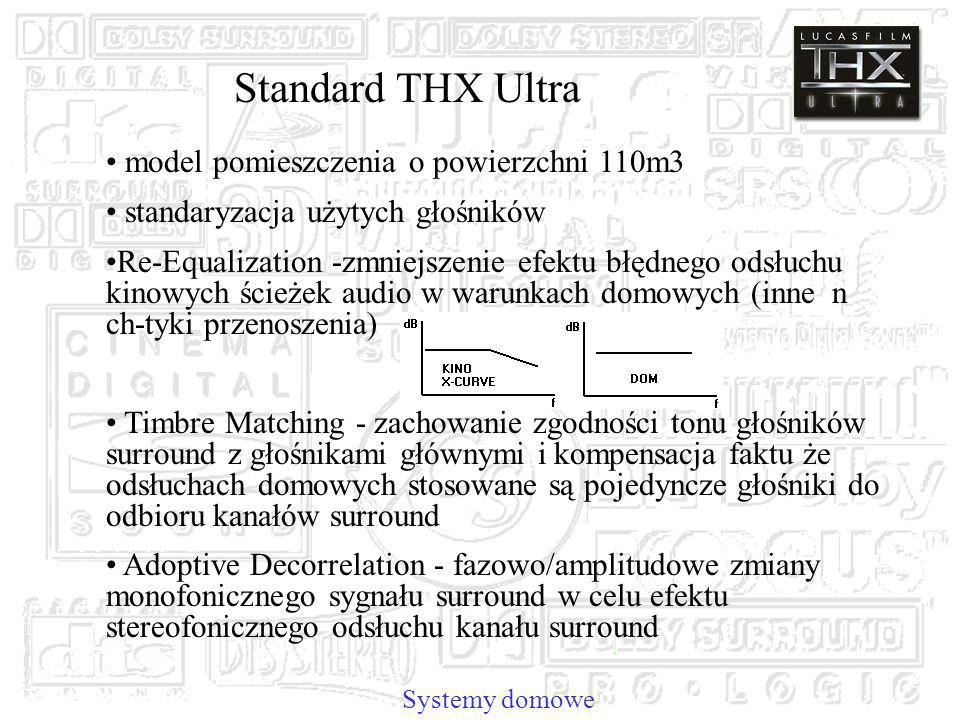 Standard THX Ultra model pomieszczenia o powierzchni 110m3