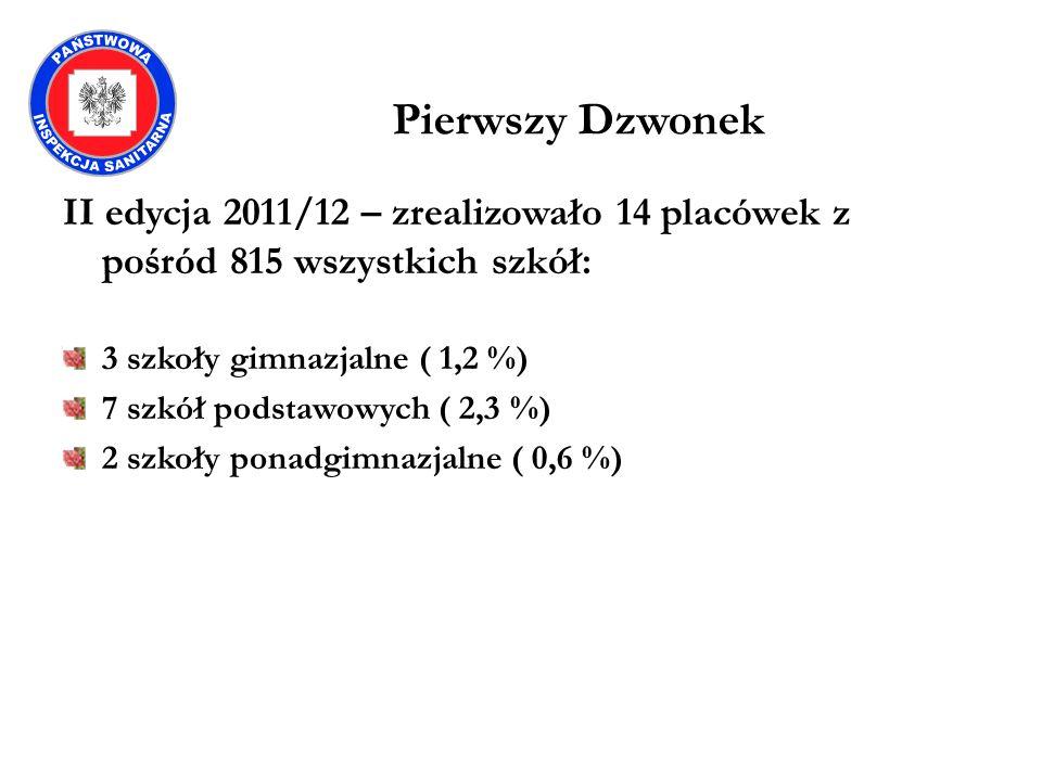 Pierwszy Dzwonek II edycja 2011/12 – zrealizowało 14 placówek z pośród 815 wszystkich szkół: 3 szkoły gimnazjalne ( 1,2 %)