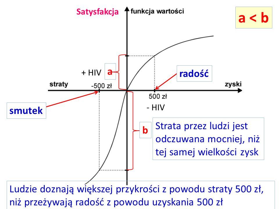 Satysfakcjaa < b. a. + HIV. radość. - HIV. smutek. Strata przez ludzi jest odczuwana mocniej, niż tej samej wielkości zysk.
