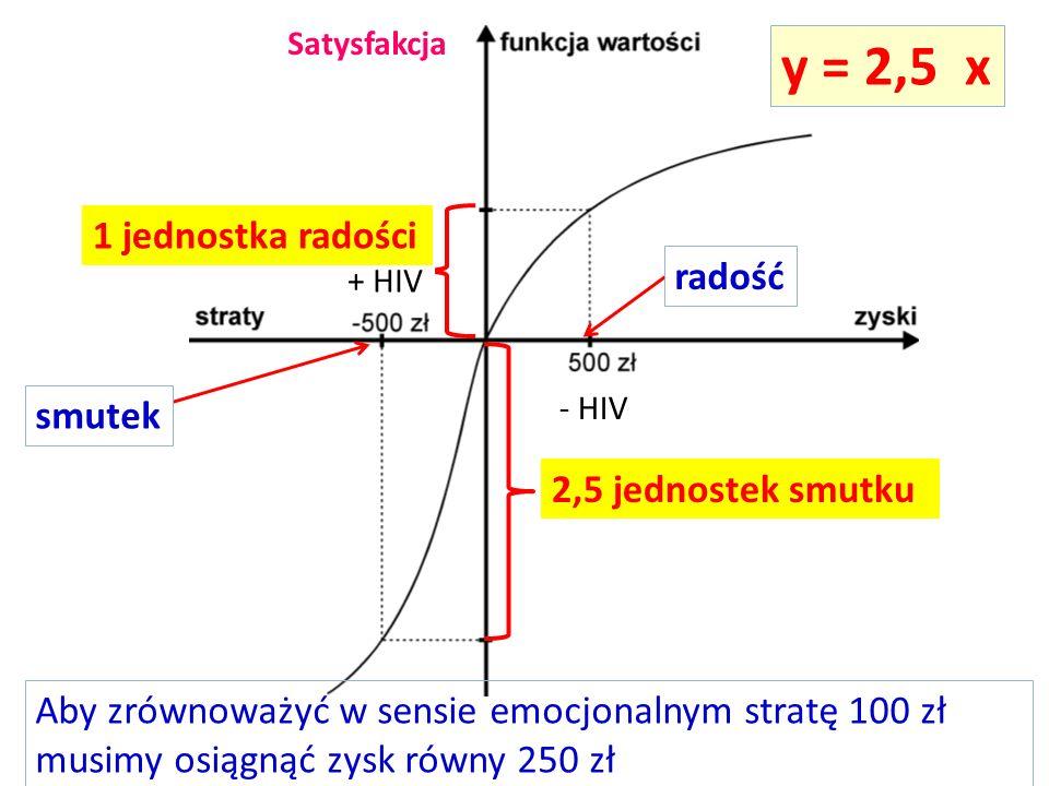 y = 2,5 x 1 jednostka radości radość smutek 2,5 jednostek smutku