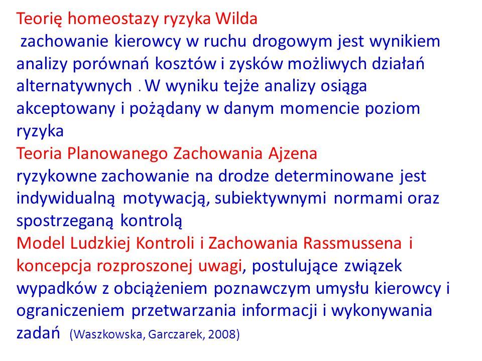Teorię homeostazy ryzyka Wilda