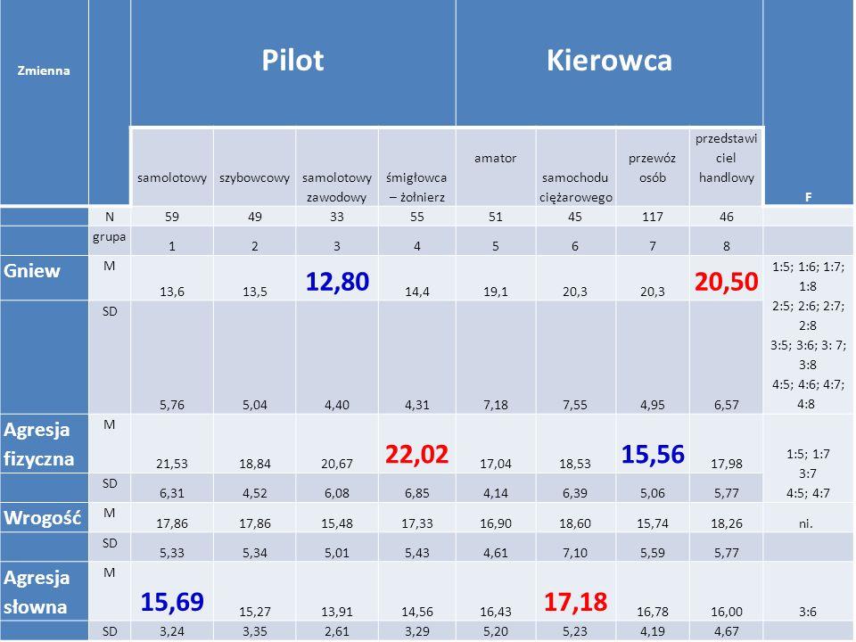 Zmienna. Pilot. Kierowca. F. samolotowy. szybowcowy. samolotowy zawodowy. śmigłowca – żołnierz.