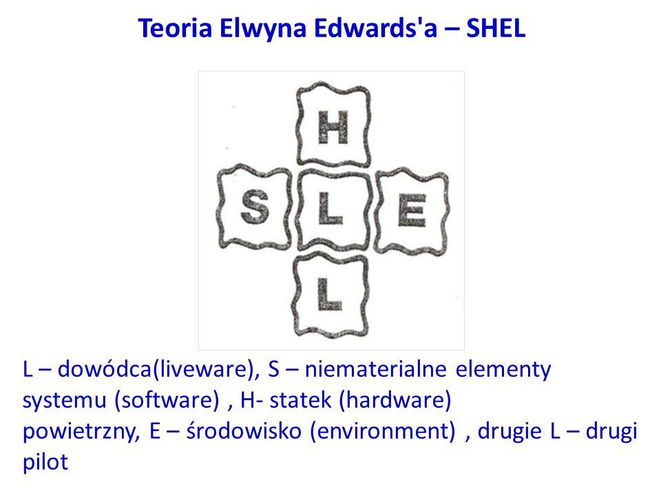 Teoria Elwyna Edwards a – SHEL