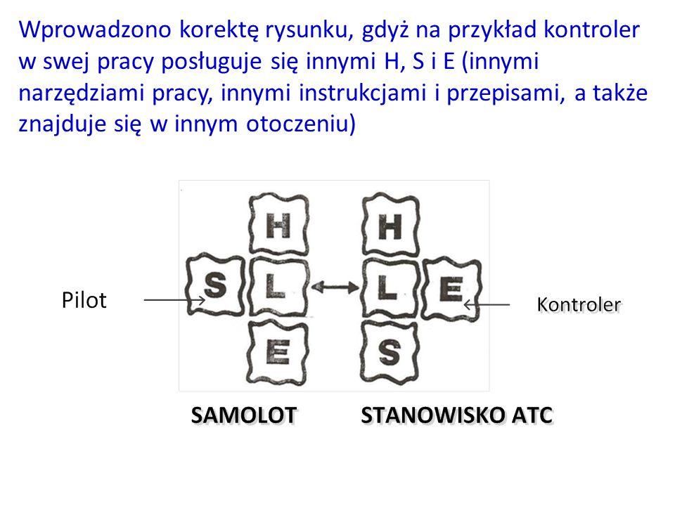 Wprowadzono korektę rysunku, gdyż na przykład kontroler w swej pracy posługuje się innymi H, S i E (innymi narzędziami pracy, innymi instrukcjami i przepisami, a także znajduje się w innym otoczeniu)