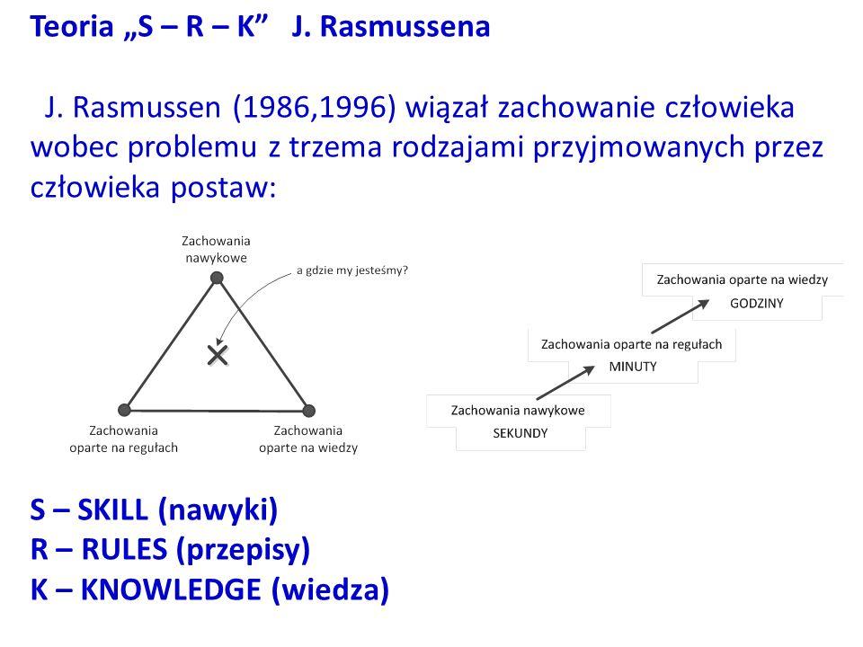 "Teoria ""S – R – K J. Rasmussena"