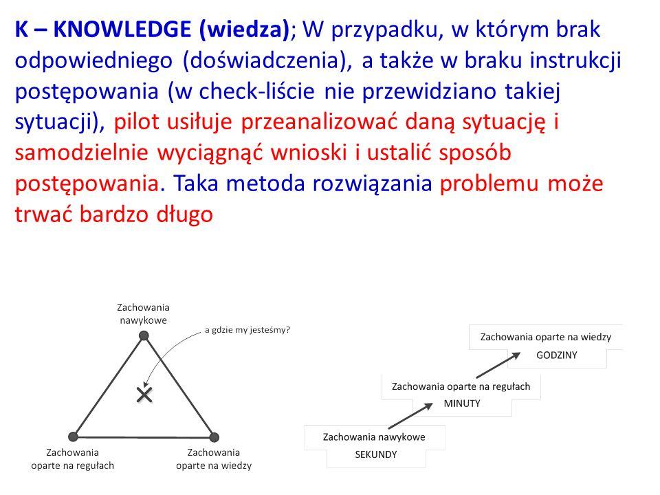 K – KNOWLEDGE (wiedza); W przypadku, w którym brak odpowiedniego (doświadczenia), a także w braku instrukcji postępowania (w check-liście nie przewidziano takiej sytuacji), pilot usiłuje przeanalizować daną sytuację i samodzielnie wyciągnąć wnioski i ustalić sposób postępowania.