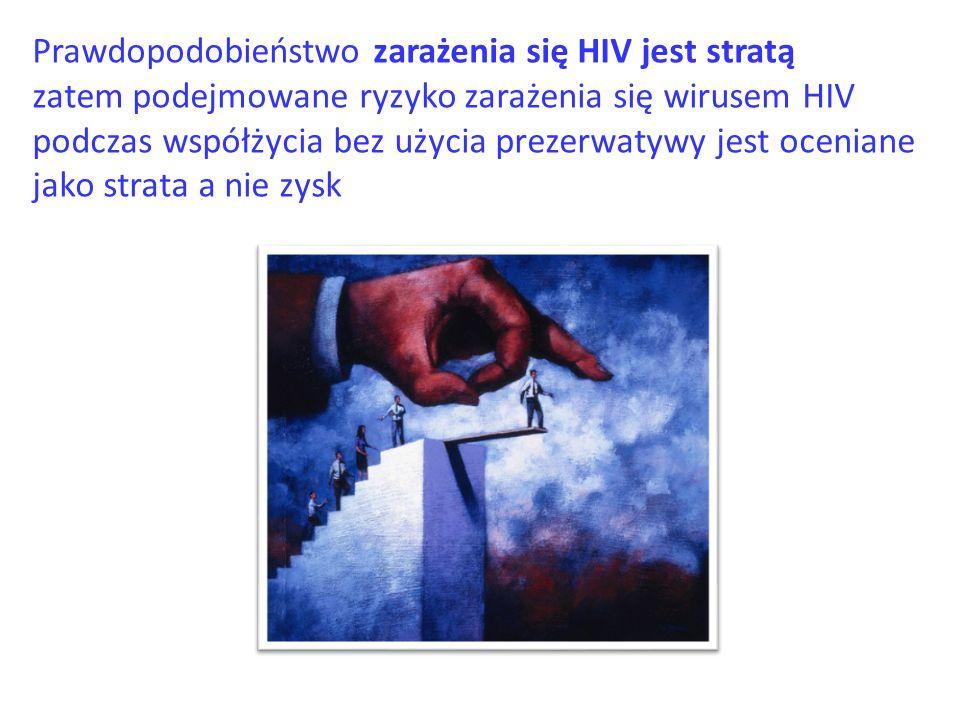 Prawdopodobieństwo zarażenia się HIV jest stratą
