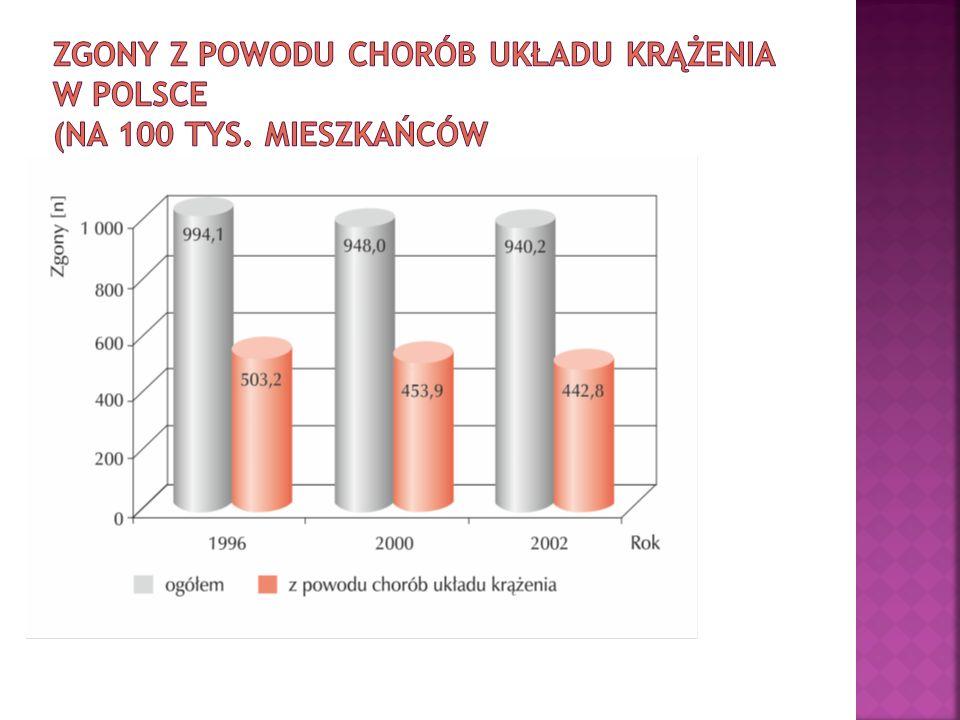 Zgony z powodu chorób układu krążenia w Polsce (na 100 tys. mieszkańców