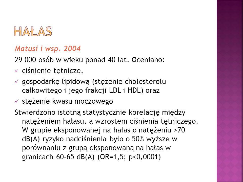 Hałas Matusi i wsp. 2004 29 000 osób w wieku ponad 40 lat. Oceniano: