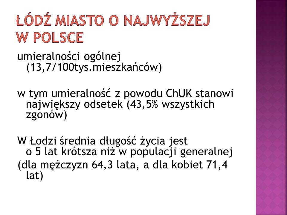 Łódź miasto o najwyższej w Polsce