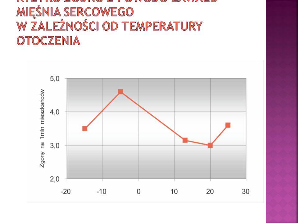 Ryzyko zgonu z powodu zawału mięśnia sercowego w zależności od temperatury otoczenia