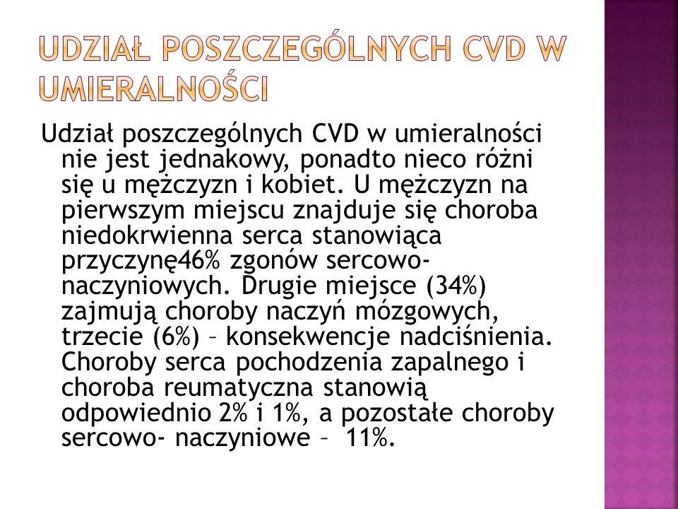 Udział poszczególnych CVD w umieralności