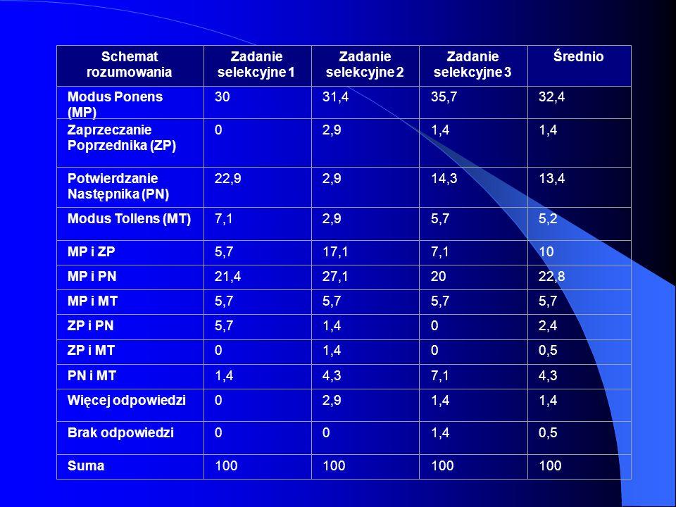 Schemat rozumowania Zadanie selekcyjne 1. Zadanie selekcyjne 2. Zadanie selekcyjne 3. Średnio. Modus Ponens (MP)