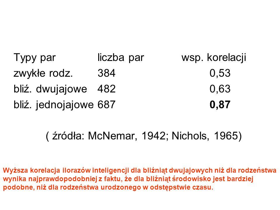 ( źródła: McNemar, 1942; Nichols, 1965)