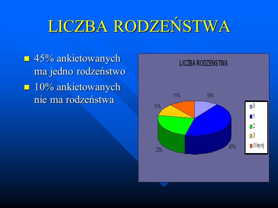 LICZBA RODZEŃSTWA 45% ankietowanych ma jedno rodzeństwo