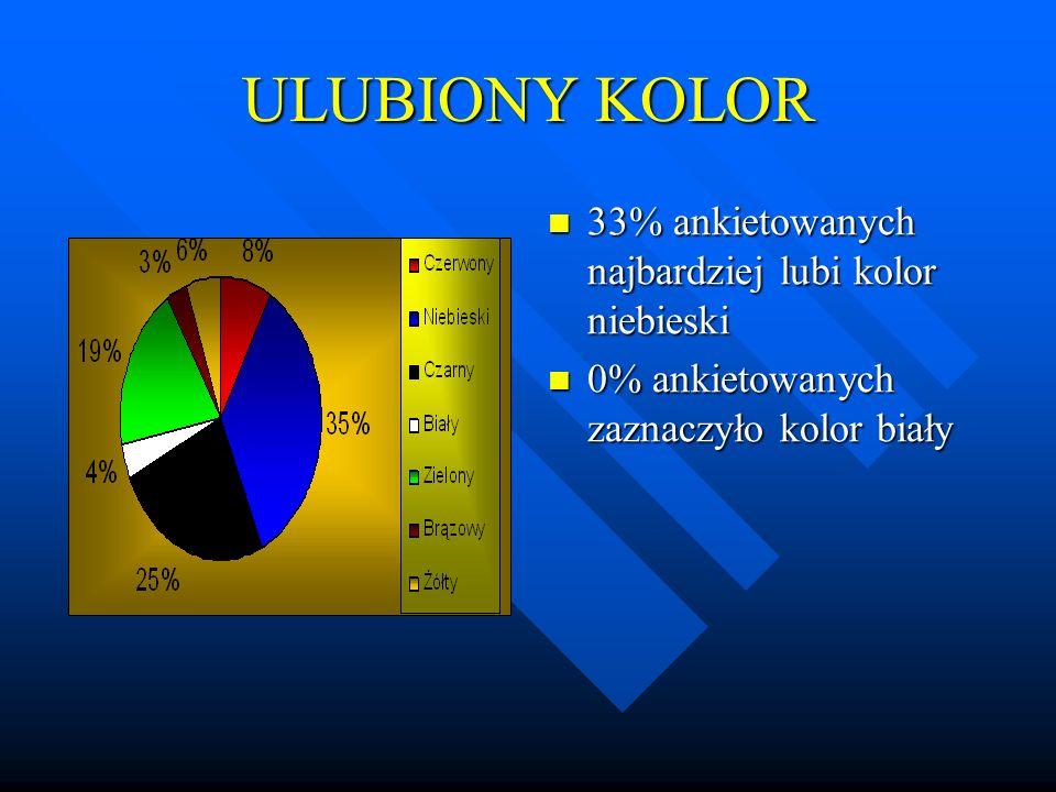 ULUBIONY KOLOR 33% ankietowanych najbardziej lubi kolor niebieski