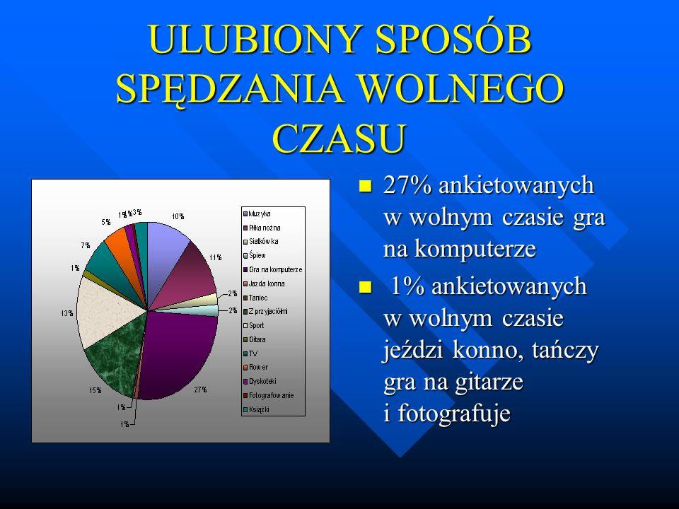 ULUBIONY SPOSÓB SPĘDZANIA WOLNEGO CZASU