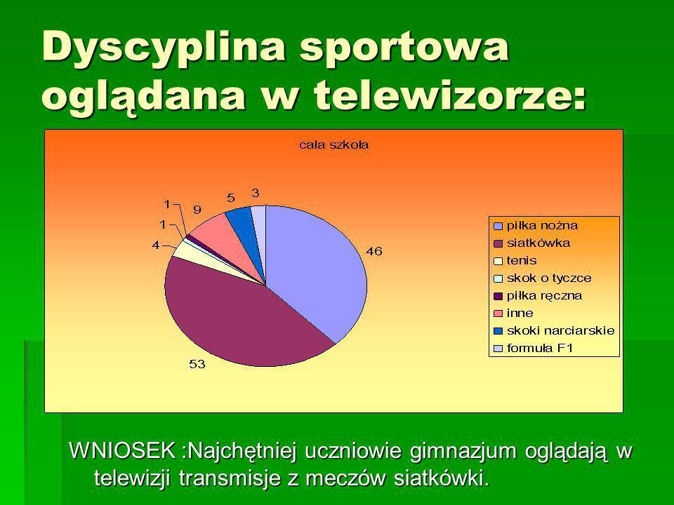 Dyscyplina sportowa oglądana w telewizorze:
