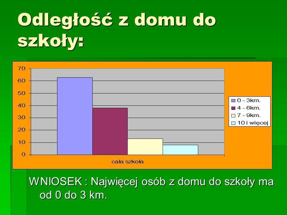 Odległość z domu do szkoły: