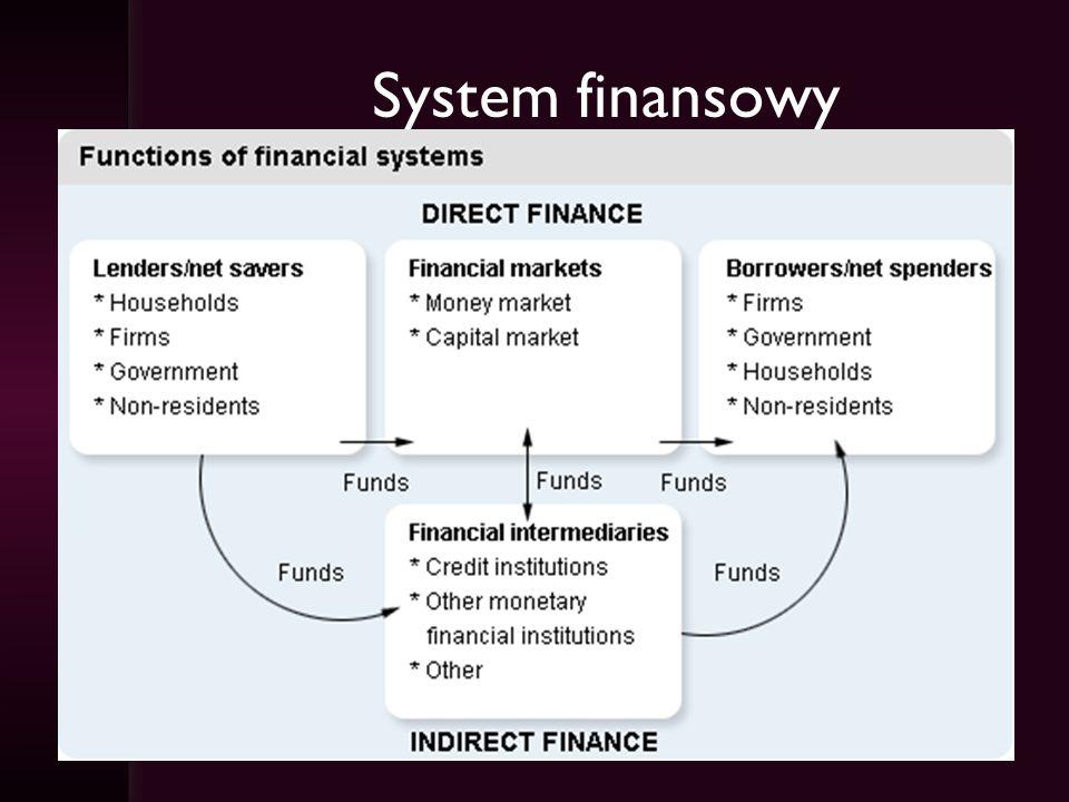 System finansowy