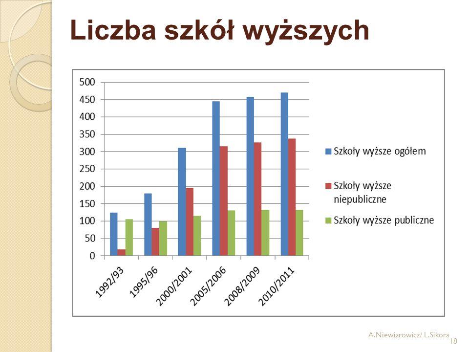 Liczba szkół wyższych A.Niewiarowicz/ L.Sikora