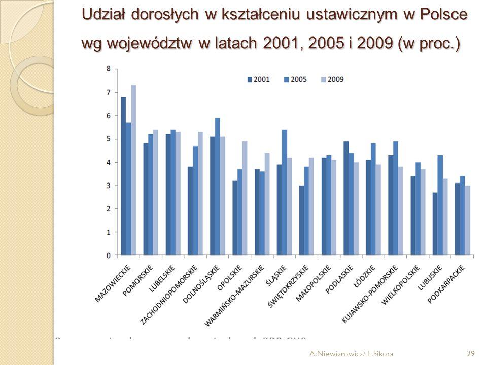 Udział dorosłych w kształceniu ustawicznym w Polsce wg województw w latach 2001, 2005 i 2009 (w proc.)