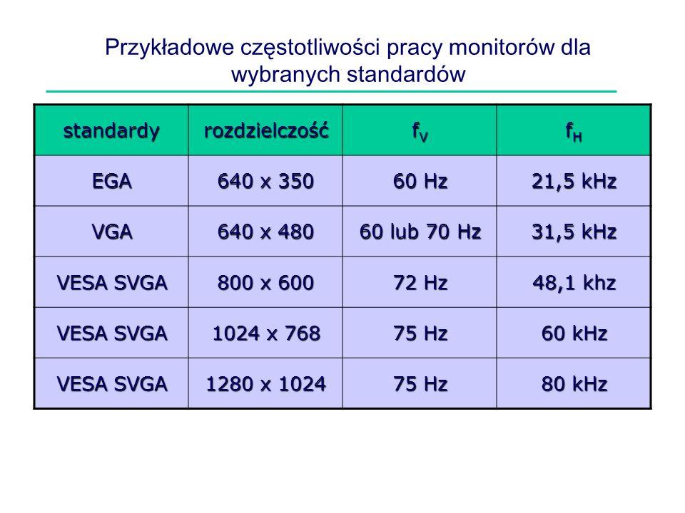 Przykładowe częstotliwości pracy monitorów dla wybranych standardów