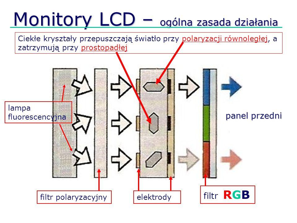 Monitory LCD – ogólna zasada działania