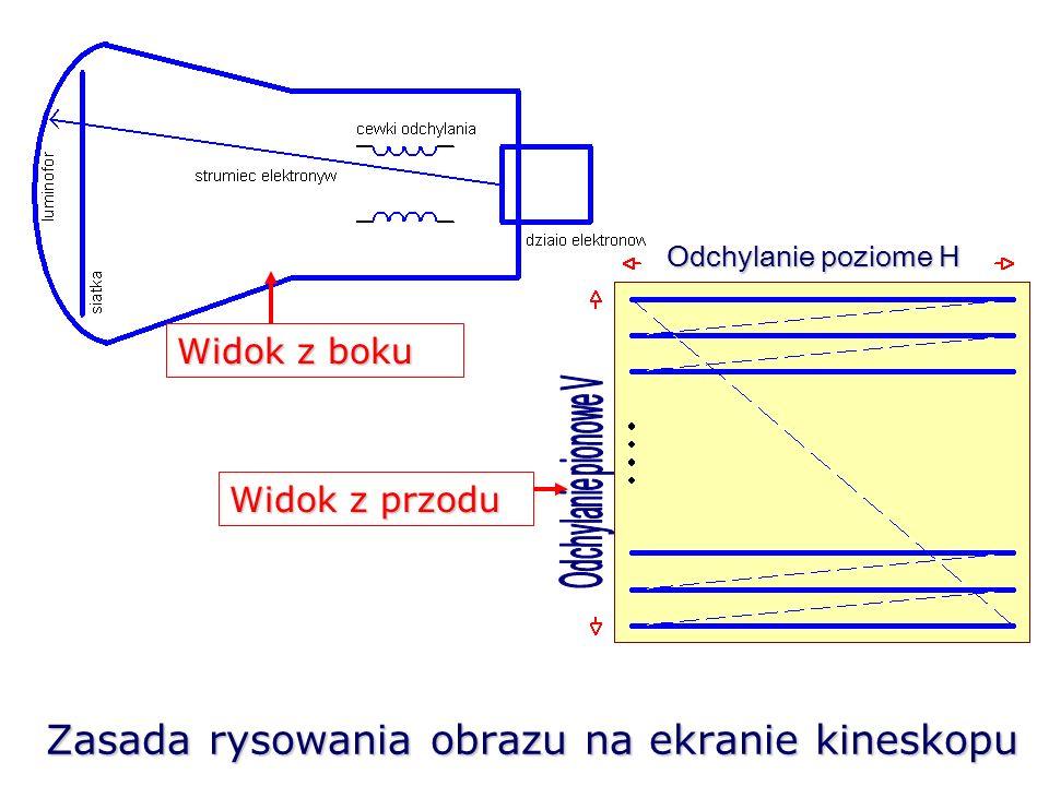 Zasada rysowania obrazu na ekranie kineskopu