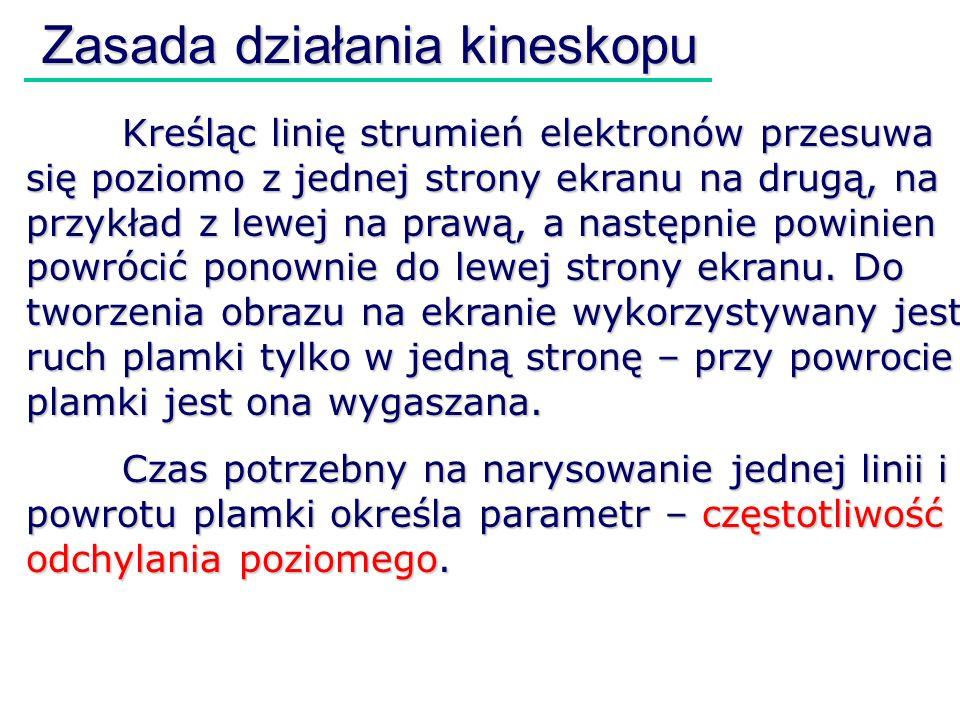 Zasada działania kineskopu