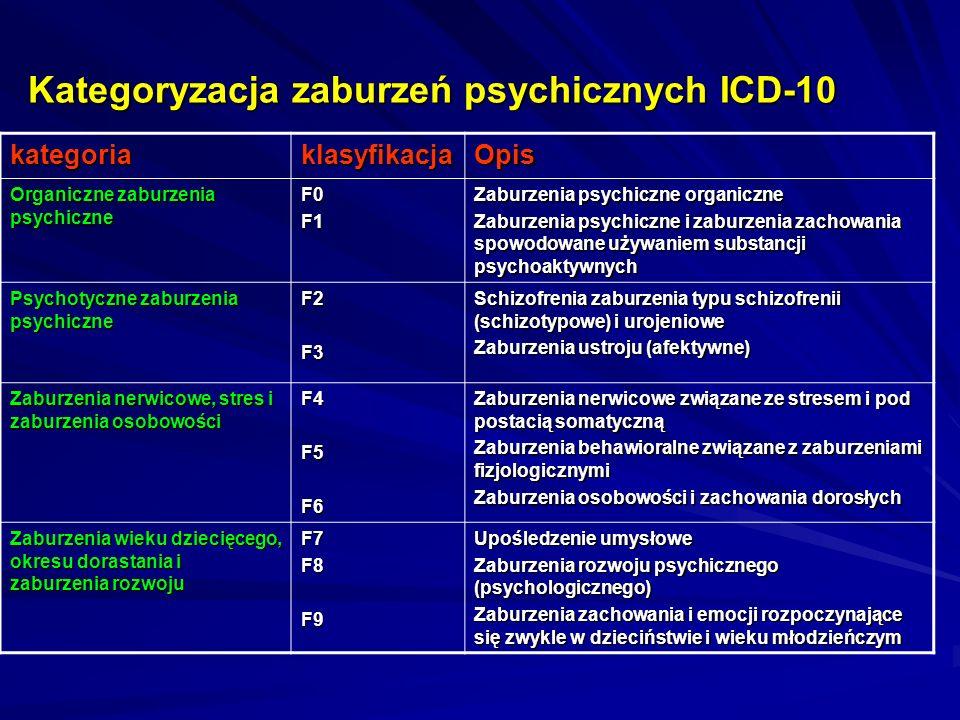 Kategoryzacja zaburzeń psychicznych ICD-10