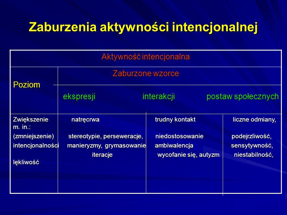 Zaburzenia aktywności intencjonalnej